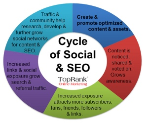 Cycle of Social & SEO Image medium_4618683399