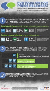 How Social Are Your Press Releases Image medium_6330943490